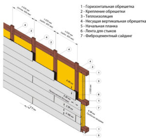 Как монтировать фиброцементный сайдинг