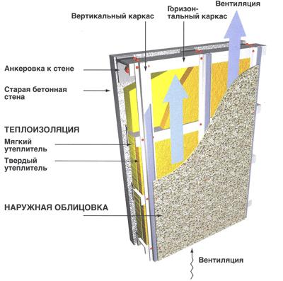 Схема монтажа вентфасада